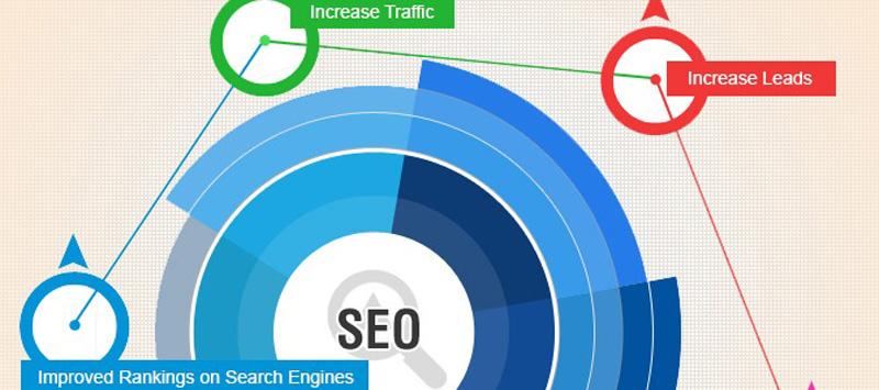 Dopez la visibilité de vos articles sur le web SEO