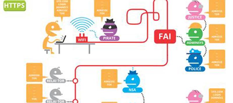 Sécuriser ses données et communications en ligne